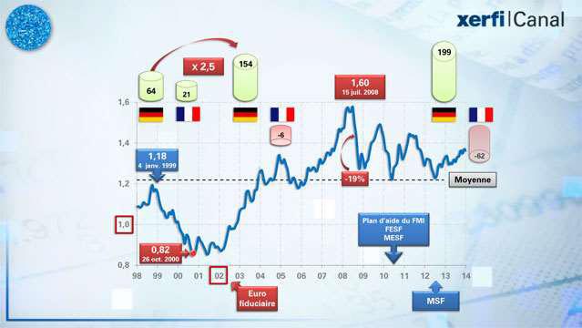 15-ans-d-euro-et-de-rivalite-franco-allemande-2163