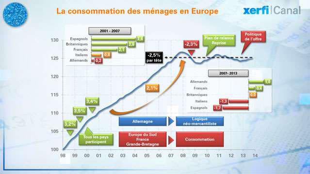 15-ans-de-consommation-des-menages-en-Europe-2463.jpg