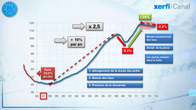 20-ans-de-prix-immobiliers-en-Ile-de-France-2190