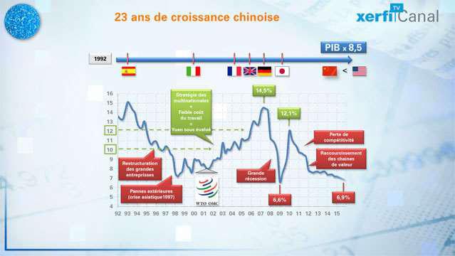 25-ans-de-croissance-chinoise-3152