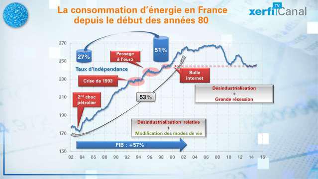 30-ans-de-consommation-d-energie-en-France-3373