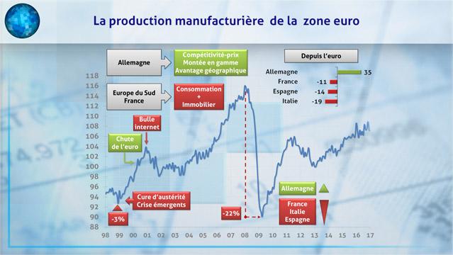 Alexandre-Mirlicourtois-AMI-Graphique-L-industrie-en-zone-euro-LE-gagnant-et-LES-perdants-5926