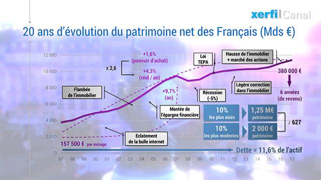 Alexandre-Mirlicourtois-Graphique-Les-Francais-toujours-plus-riches-mais-pas-tous-