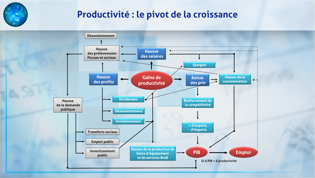 Comprendre-l-impact-des-gains-de-productivite-sur-l-economie