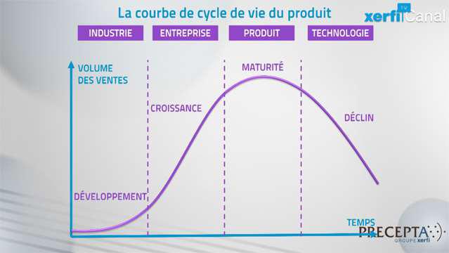 Comprendre-la-courbe-de-cycle-de-vie-du-produit-3430