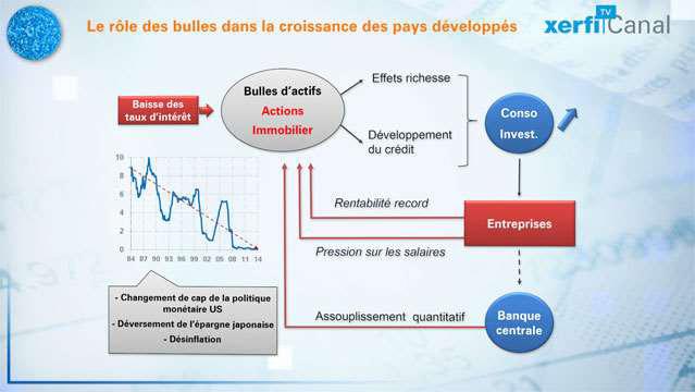 Comprendre-les-effets-des-bulles-financieres-dans-les-pays-avances-3095