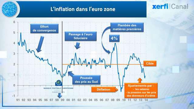 De-l-inflation-a-la-deflation-dans-la-zone-euro--2054