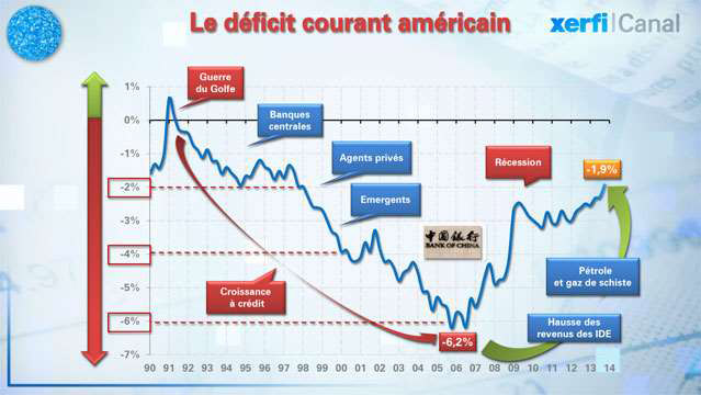 Deficit-20-ans-de-martingales-americaines-2401