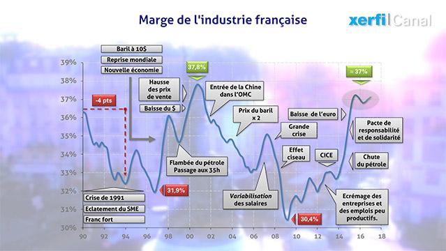 Graphique-25-ans-d-evolution-des-marges-dans-l-industrie-francaise