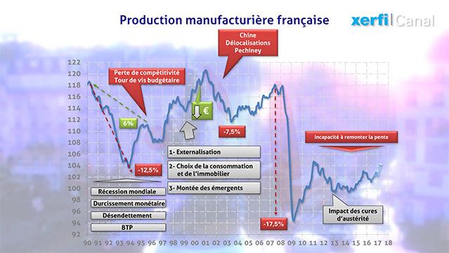 Graphique-25-ans-de-declin-industriel-de-la-France