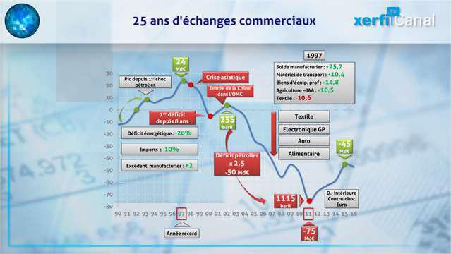 Graphique-Comment-la-France-est-devenue-deficitaire-25-ans-d-echanges-commerciaux