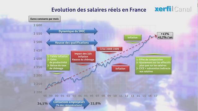 Graphique-L-evolution-des-salaires-reels-depuis-l-introduction-de-l-euro