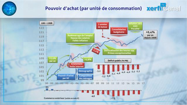 Graphique-Le-pouvoir-d-achat-des-francais-depuis-l-euro-5958