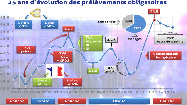Graphique-Le-ras-le-bol-fiscal-des-francais-25-ans-de-prelevements-obligatoires-6072