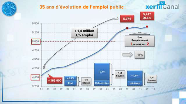 L-evolution-de-l-emploi-public-en-France-3217
