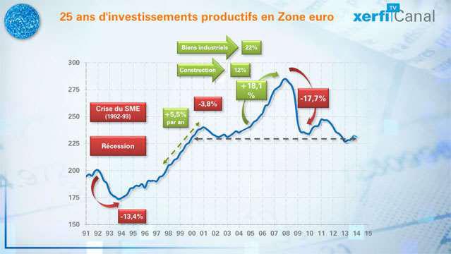 L-investissement-dans-la-zone-euro-2766