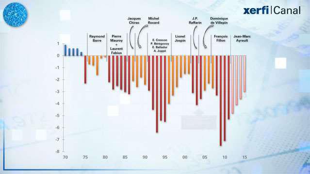 La-France-de-deficits-en-deficits-2144