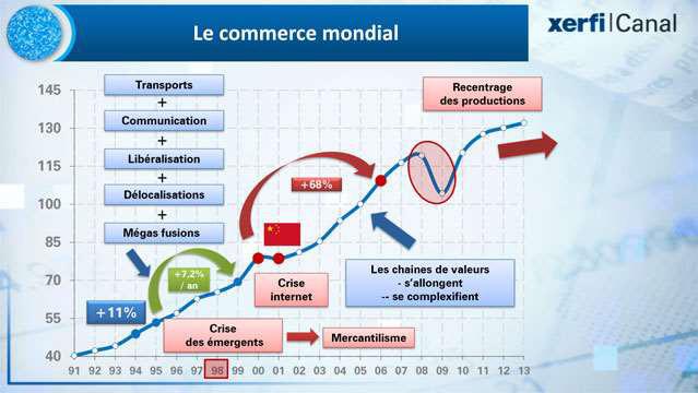 La-baisse-de-regime-du-commerce-international-1995