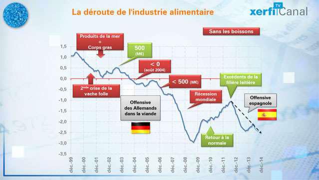La-deroute-de-l-industrie-alimentaire-3057