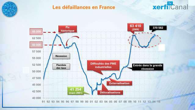 La-destruction-du-tissu-productif-20-ans-de-defaillances-d-entreprises-2877