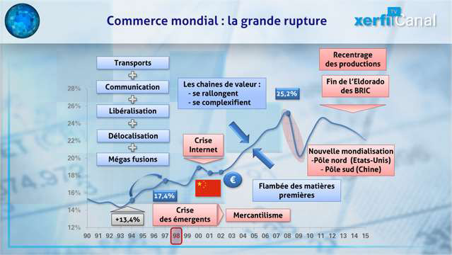 La-grande-rupture-du-commerce-mondial