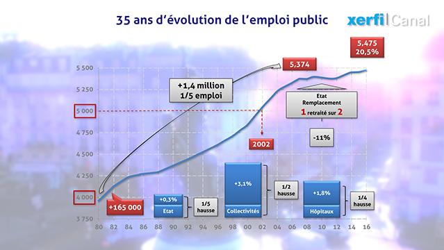 La-graphique-35-ans-d-evolution-de-l-emploi-public-ou-en-est-on-vraiment--6179.jpg
