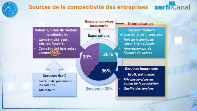Le-Graphique-Xerfi-Comprendre-les-soucis-de-competitivite-de-la-France