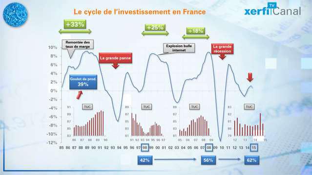 Le-Graphique-Xerfi-Le-rebond-de-l-investissement-les-lecons-de-l-histoire-3531
