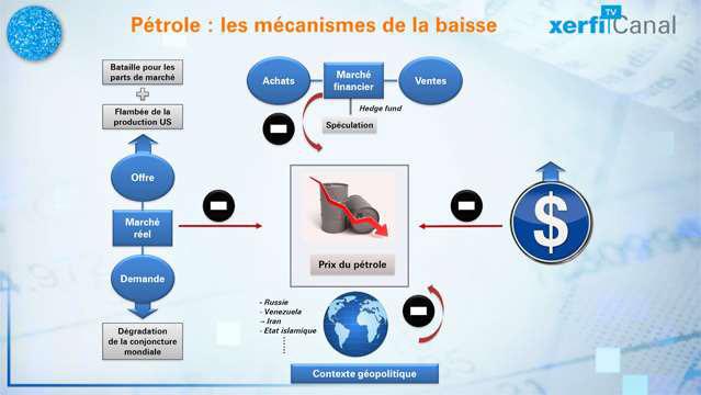 Le-Graphique-Xerfi-Les-mecanismes-de-la-baisse-du-cours-du-petrole-3563