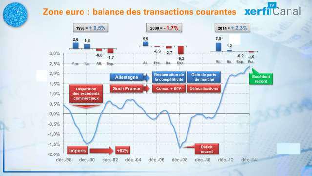 Le-Graphique-de-Xerfi-L-evolution-des-balances-courantes-en-zone-euro-3473
