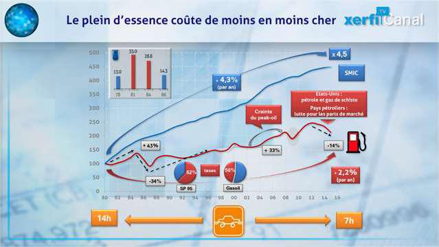 Le-cout-reel-du-plein-d-essence-n-a-cesse-de-baisser-depuis-35-ans