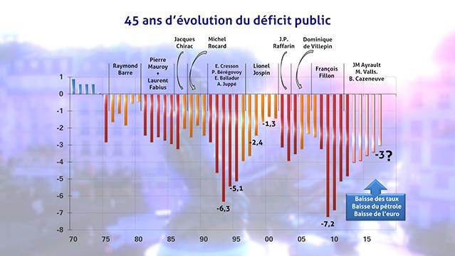 Le-graphique-Plus-de-40-ans-de-deficits-publics