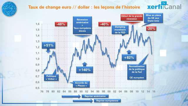 Le-graphique-Xerfi-le-cours-euro-dollar-les-lecons-de-l-histoire-3506