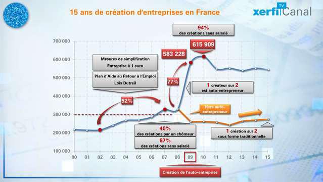 Le-graphique-de-Xerfi-15-ans-de-creations-d-entreprise-la-revolution-culturelle-3804