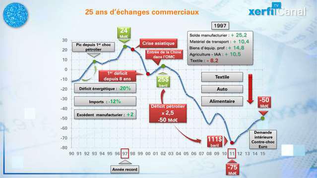 Le-graphique-de-Xerfi-Commerce-exterieur-20-ans-de-descente-aux-enfers-3835