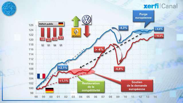 Le-match-France-Allemagne-15-ans-PIB-contre-PIB-2298