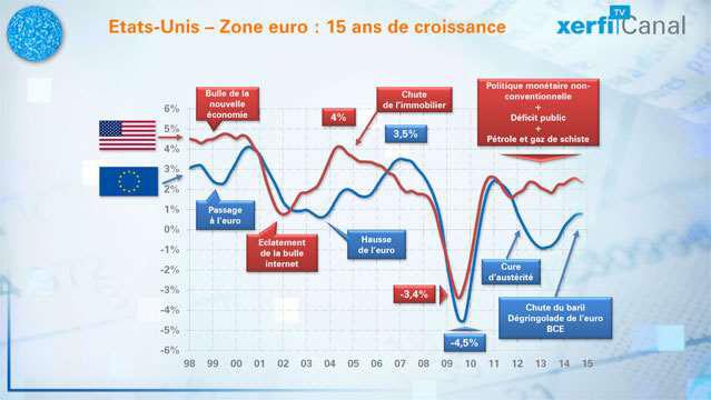 Le-match-de-la-croissance-zone-euro-vs-Etats-Unis-22-points-de-croissance-perdus--3267