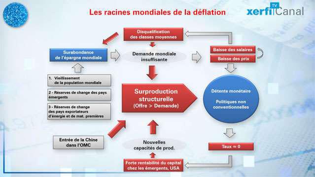 Le-piege-mondial-de-la-deflation-2895