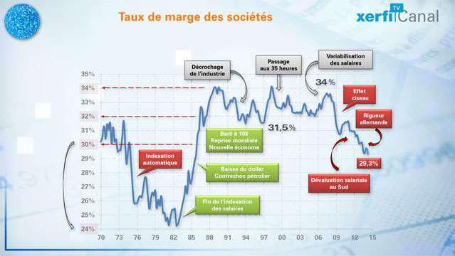 Le-taux-de-marges-des-entreprises-les-lecons-de-l-histoire-2924.jpg