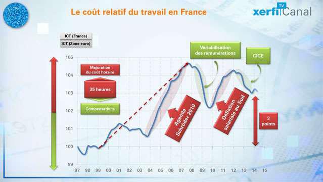 Ou-en-est-la-competitivite-cout-du-travail-en-France--2820
