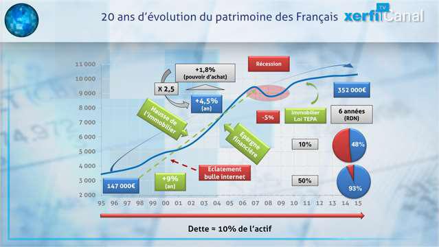 Patrimoine-des-menages-les-francais-toujours-plus-riches-4466