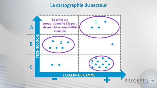 Philippe-Gattet-Comment-realiser-la-segmentation-strategique-d-un-secteur-5032