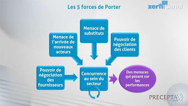 Philippe Gattet Comprendre Les 5 Forces De Porter Comprendre Xerfi Precepta Strategiques Tv Com