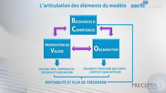 Philippe-Gattet-Comprendre-les-modeles-d-affaires-4800