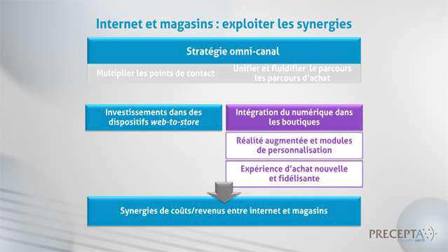 Philippe-Gattet-La-distribution-de-produits-de-luxe-(integralite)