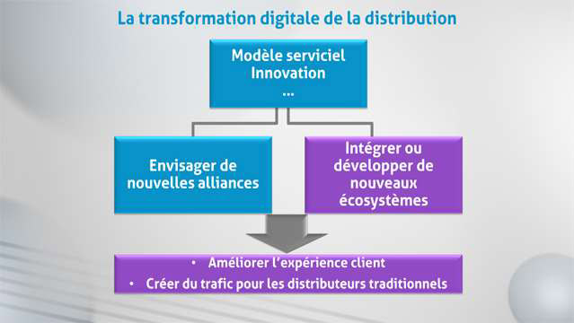 Philippe-Gattet-La-transformation-digitale-de-la-distribution