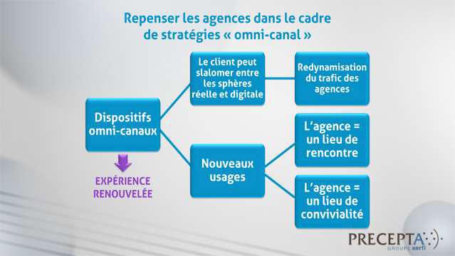 Philippe-Gattet-Le-renouveau-des-reseaux-de-distribution-physiques-dans-la-banque-et-l-assurance