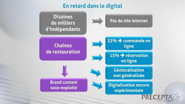 Philippe-Gattet-Les-strategies-digitales-dans-la-restauration-commerciale