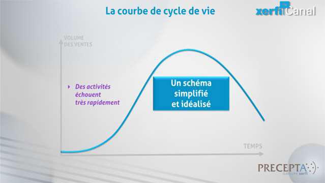Philippe-Gattet-PGA-Comprendre-le-cycle-de-vie-du-produit-(ou-de-l-activite)