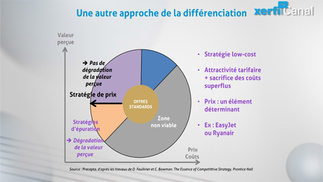Philippe-Gattet-PGA-Comprendre-les-strategies-de-differenciation